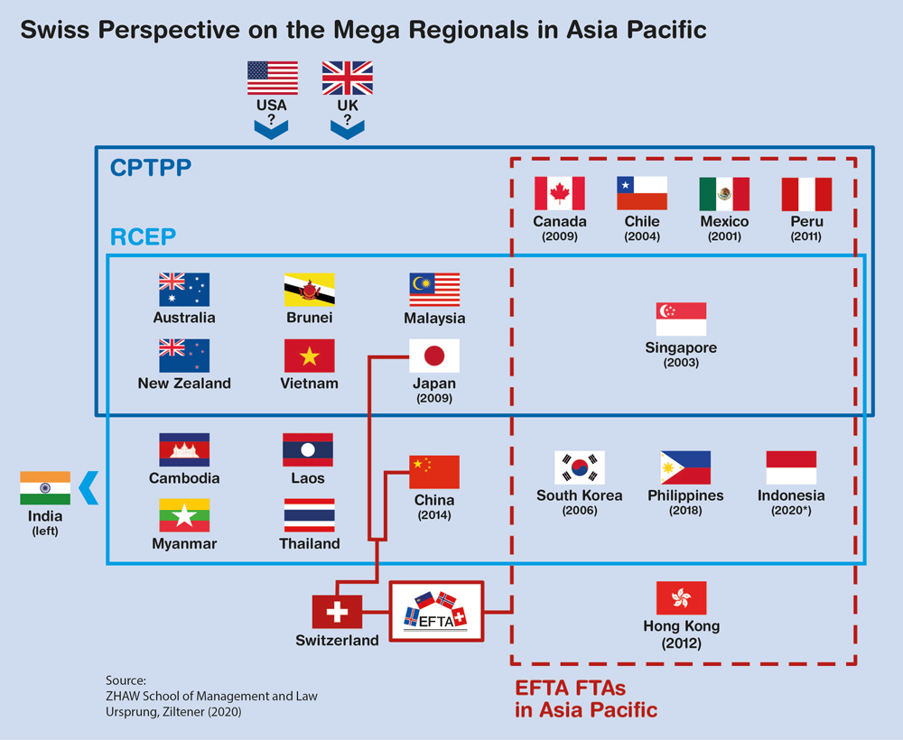 Mega Regionals in Asia Pacific: The Swiss Perspective
